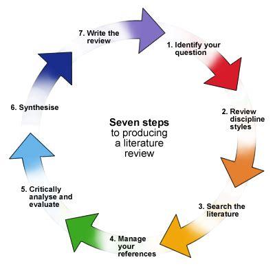 Summary of phd dissertation